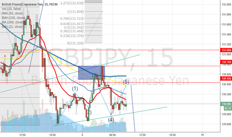 GBPJPY: Head and Shoulder in GJ