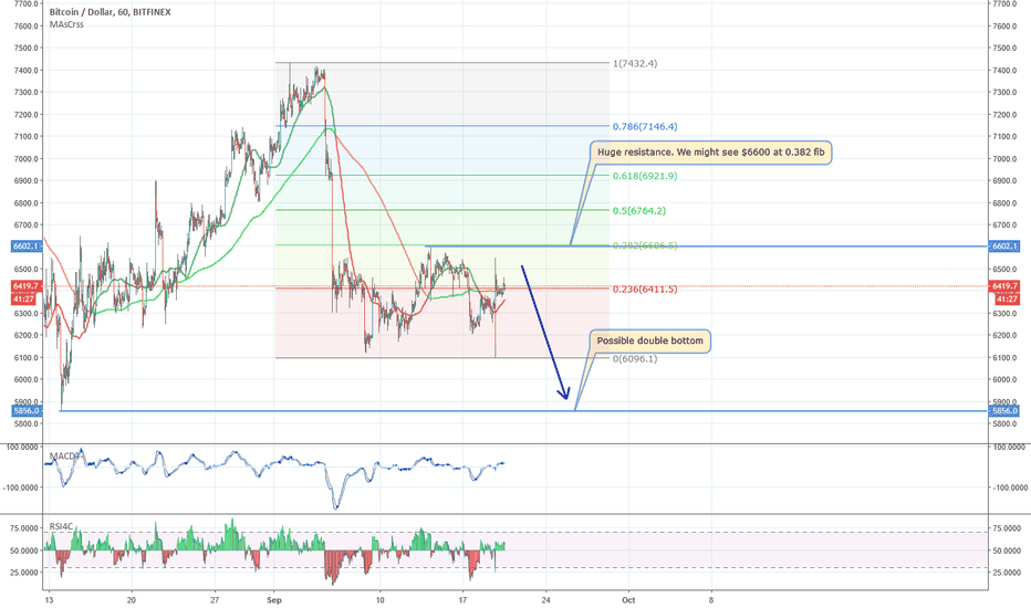 BTCUSD: Bitcoin is going down towards 6k
