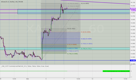 XAGUSD: just an idea; XAGUSD needs to gap fill