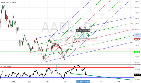 AAPL: Apple to Close Gap Long