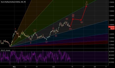 EURAUD: EURAUD seems ready to take off