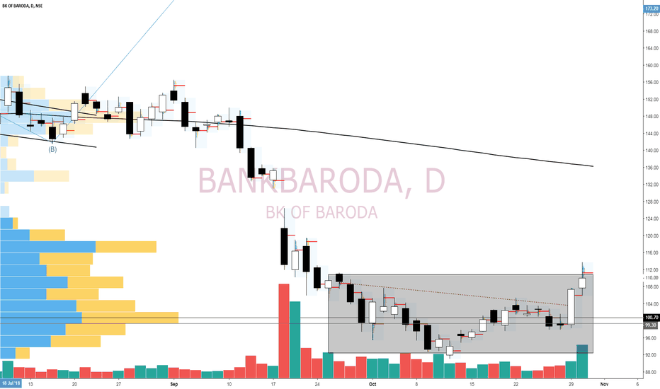 BANKBARODA: BANKBAROD