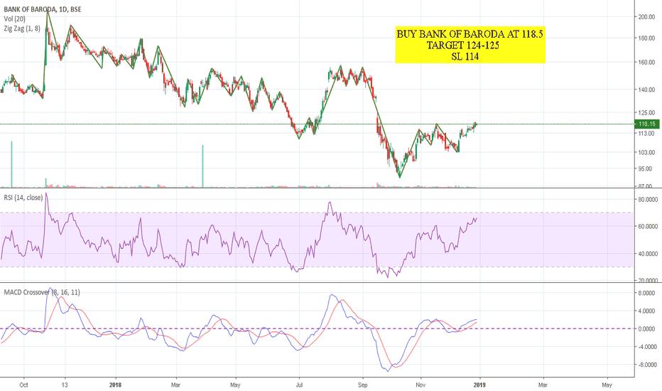 BANKBARODA: BUY BANK OF BARODA ABOVE 118.5 SMALL SL AT 114 TARGET 122-124++
