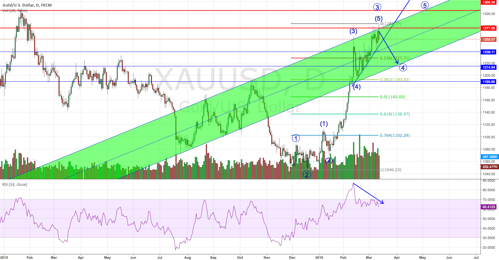 Gold might need a retrace