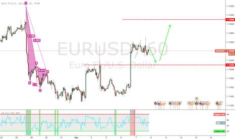 EURUSD: Down and Up
