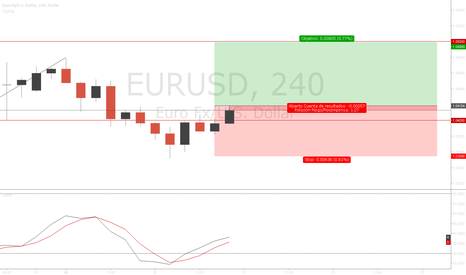 EURUSD: Buy | Setup