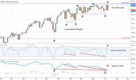 SPX: SPX ~ Update ~ Technical Failure At Resistance