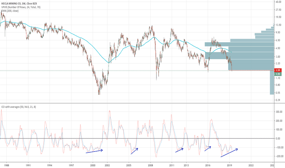 HL Stock Price and Chart — NYSE:HL — TradingView