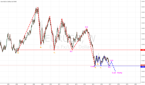 EURUSD: EURUSD - Repeating pattern!?! - Road to PARITY!