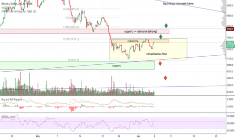 BTCUSD: Bitcoin status: Consolidated