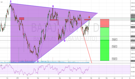 BAJAJ_AUTO: BAJAJ AUTO - THE BIG SHORT