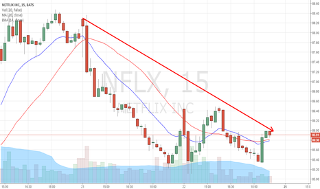 NFLX: DOWNTREND