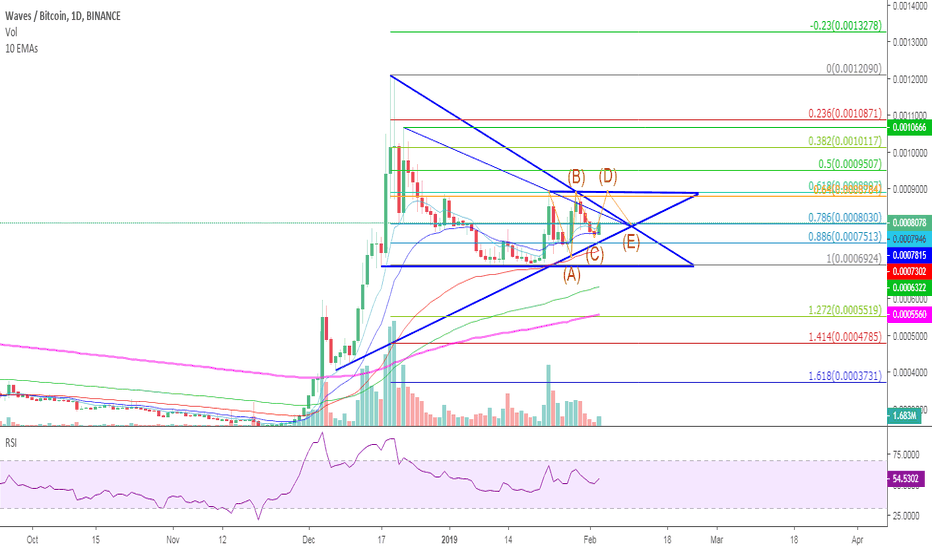 WAVESBTC: WAVES preparing for moonshot or...