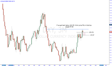 DXY: USDX short term idea