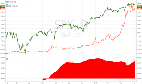 SPX: Stock Market and Bitcoin are Positively Correlated