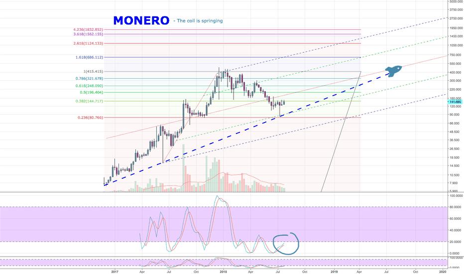 XMRUSD: Monero - The Coil is Springing