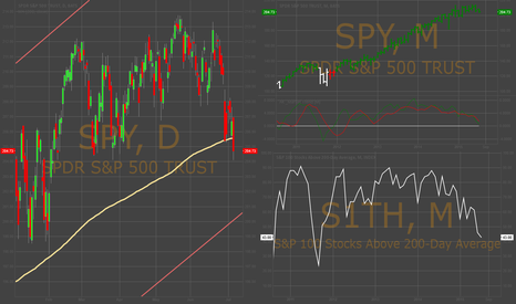 SPY: Quick Update : SPY