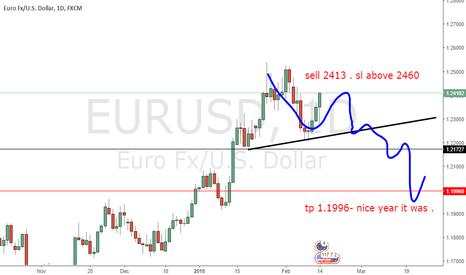 EURUSD: sell again