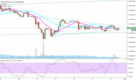 DASHBTC: funneling & possible breakout, I'd say uptrend.