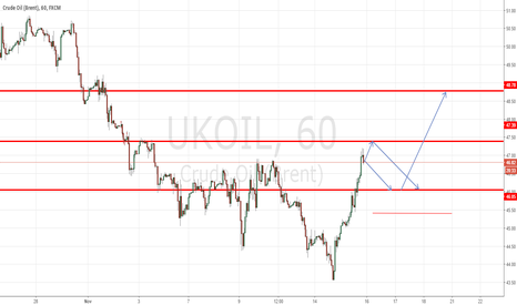 UKOIL: A new ideas in the area of supporting last week
