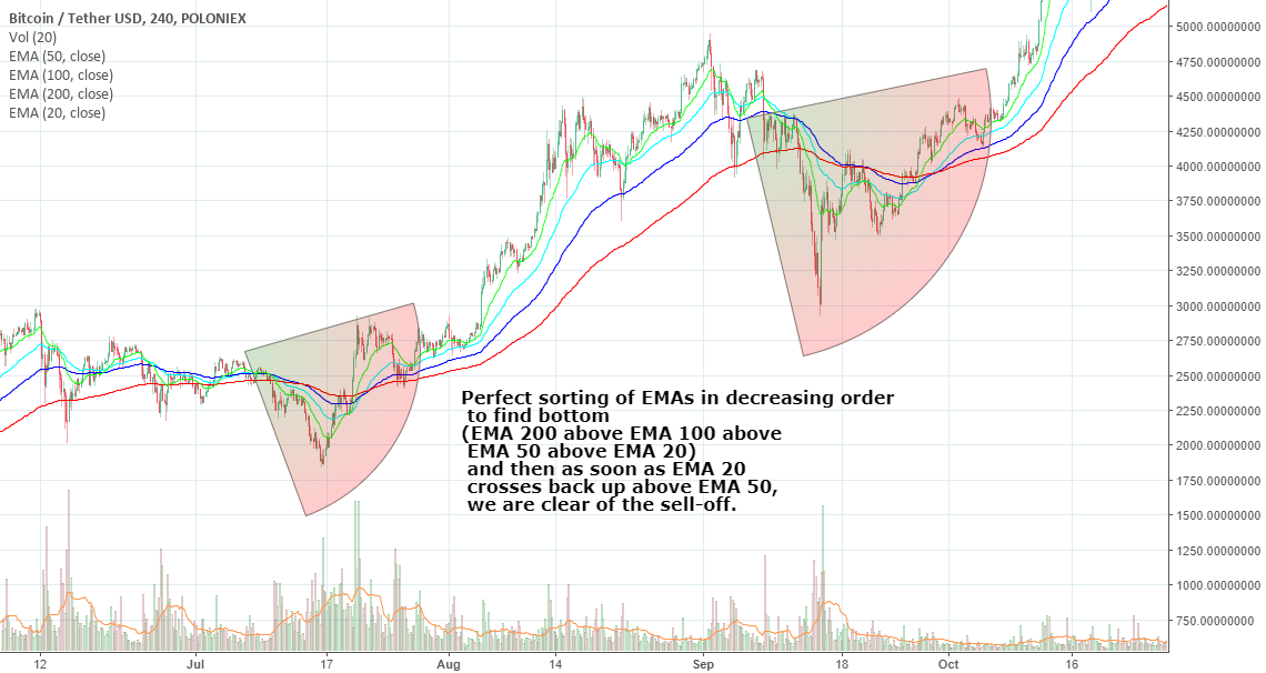 A NOVEL APPROACH TO FIND THE BOTTOM USING EARLIER PULLBACKS