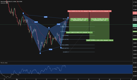 NZDUSD: NZDUSD Bearish Bat