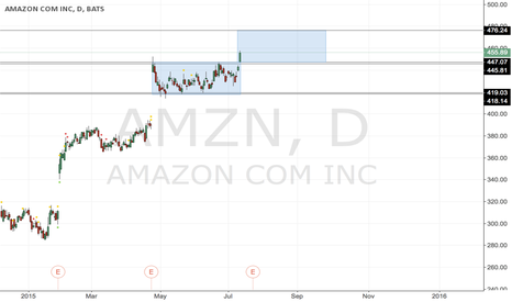 AMZN: #AMZN - breakout and new support