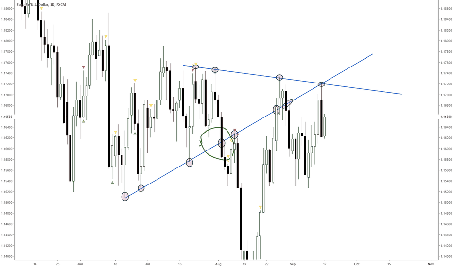 EURUSD: Everything boring and sideways. Watch the trendlines.