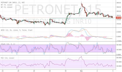 PETRONET: buy petronet sl 377 sl375 tgt open
