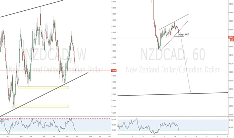 NZDCAD: SImple ABC targeting the weekly uptrend TL