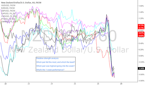 NZDUSD: Dollar rally: A tutorial on relative strength analysis