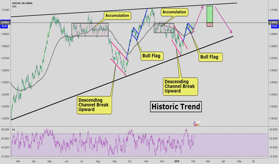 USDCHF: USD/CHF Buy Opportunity: Repeating Historical Movement