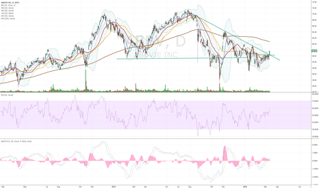 ABBV: ABBV broke out of nice consolidation