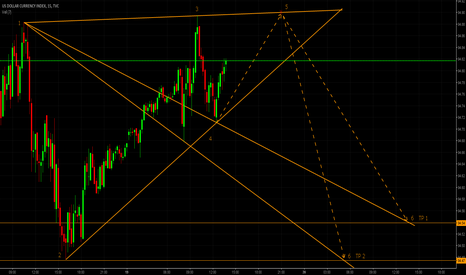 DXY: USD Index/DXY SHORT PATTERN (m15/m30)