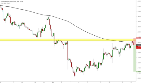 USDCAD: USDCAD another short