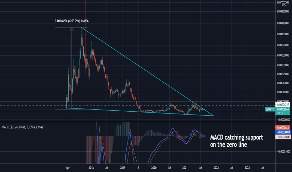 ARKBTC — TradingView