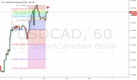 USDCAD: Short Opportunity Right now