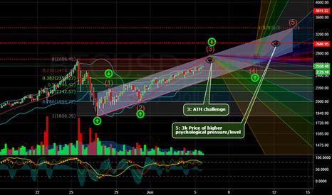 BTCUSD: THE KING AND HIS SECOND SCENARIO PERFECT REACHED, AND NOW?