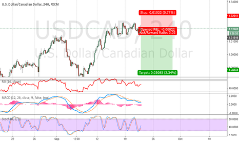 USDCAD: USD/CAD : 9/22/2016 - Sell
