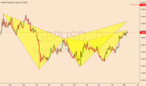 GBPUSD: Bearish Bat and Crab