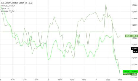 USDCAD: CNY/USD -> AUD/USD + GOLD