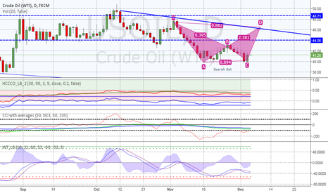 USOIL: USOIL , Possible Bearish Bat Pattern in formation