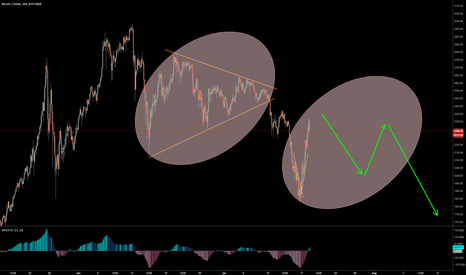 BTCUSD: BTCUSD Shorts still strong and valid.