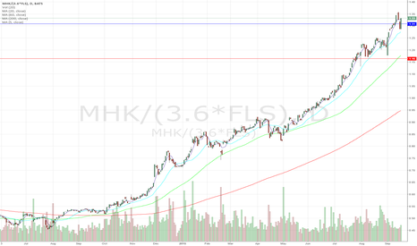 MHK/(3.6*FLS): MHK/FLS