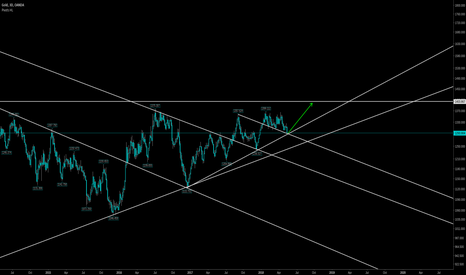 XAUUSD: buyhighselllow said Im confused, so I longed gold