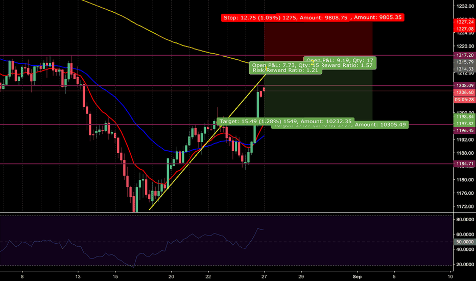 GOLD: GOLD SELL: ENTRY AT 200EMA, TARGET AT 382 FIB RETRACEMENT