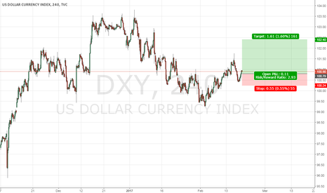 DXY: US Dollar Bullish Run