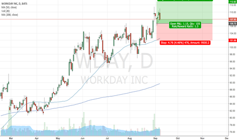 WDAY: Long WDAY following small base break!