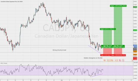 CADJPY: Good chance for a long entry on the CAD/JPY 1hr chart