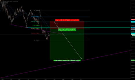 USDCHF: looking for retest and drop